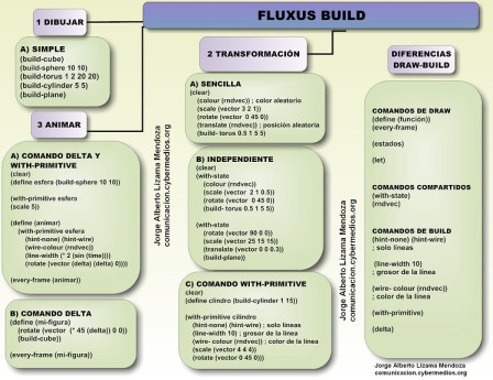 jorge-lizama-cybermedios-fluxus-live-coding-manual-funcion-build