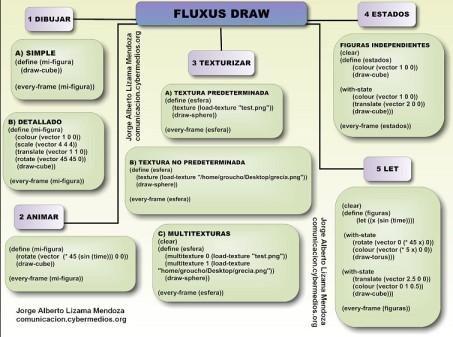 jorge-lizama-cybermedios-fluxus-live-coding-manual-funcion-draw