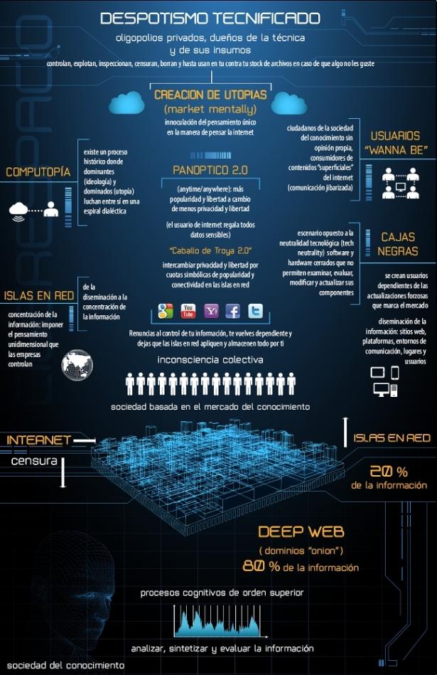 https://comunicacioncybermedios.files.wordpress.com/2013/10/jorge-lizama-comunicacion-cybermedios-infografia-despotismo-tecnificado.jpg?w=615