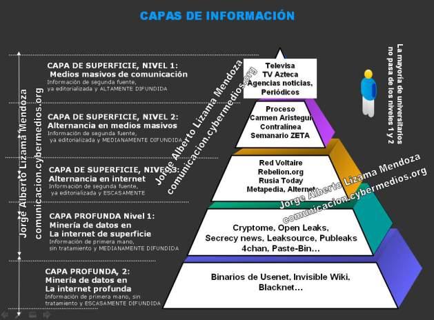 jorge-lizama-cybermedios-capas-informacion-alternativa