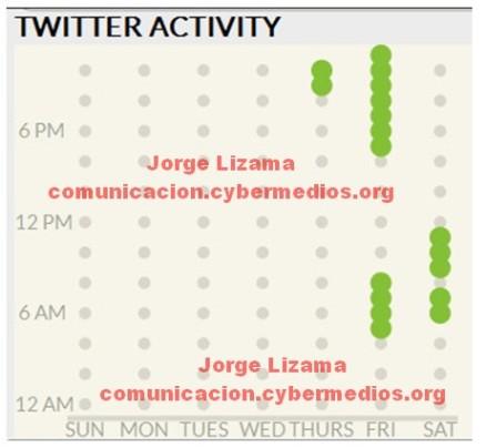 jorge-lizama-cybermedios-vigilancia-100mil-tuiteros-05
