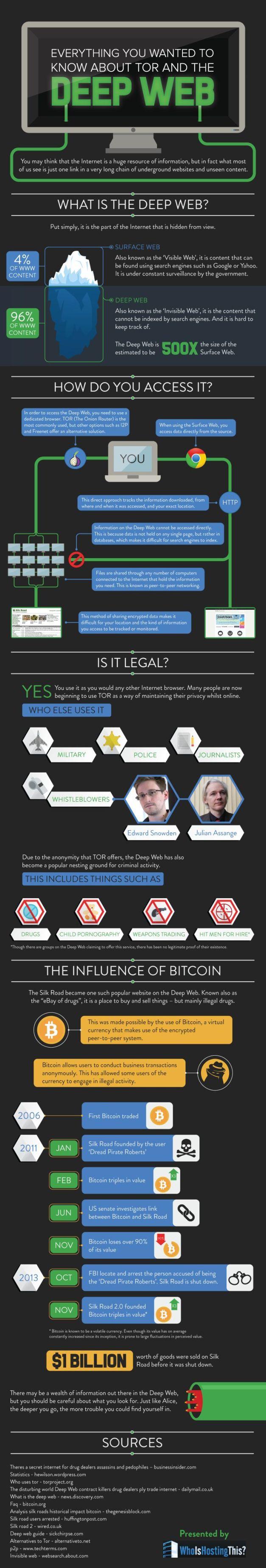jorge-lizama-cybermedios-deep-web-infography-whoishostingthis