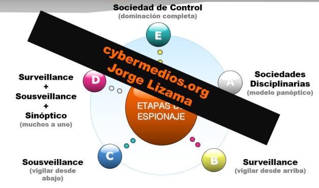 cybermedios-jorge-lizama-etapas-espionaje
