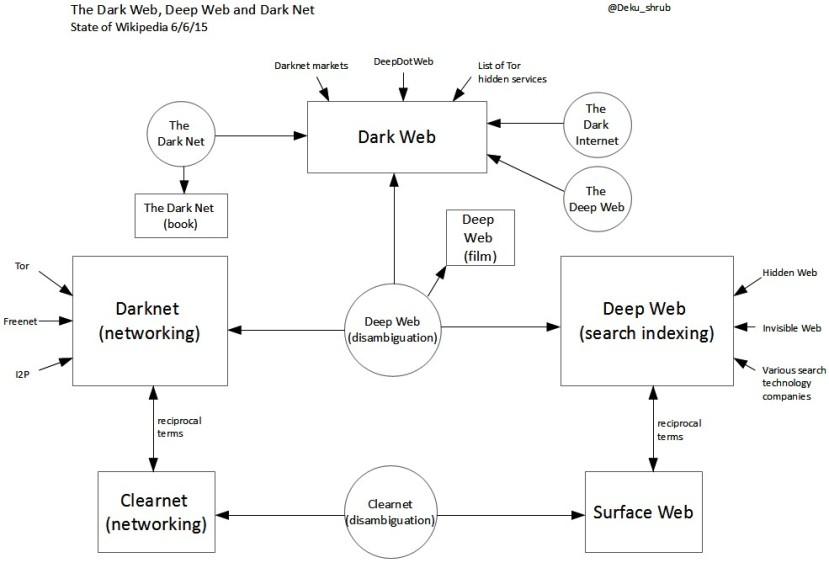 cybermedios-jorge-lizama-deep-dark-web-mapa