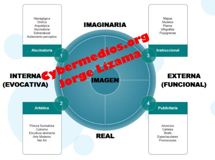 cybermedios-ontologia-imagen-tipos